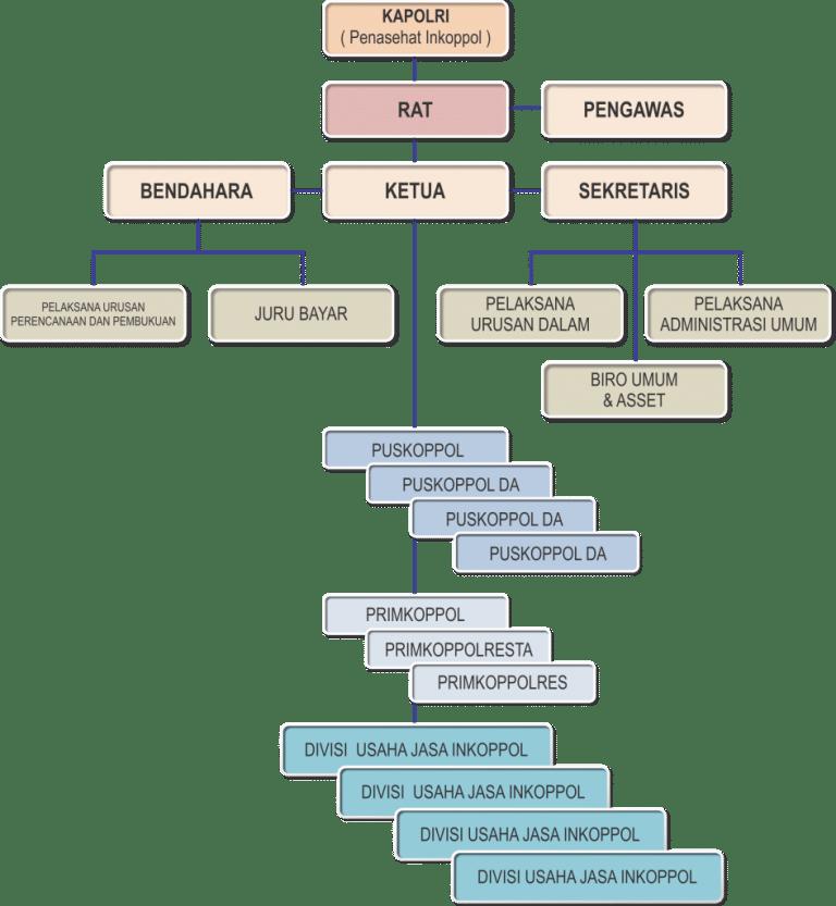 Struktur Organisasi INKOPPOL